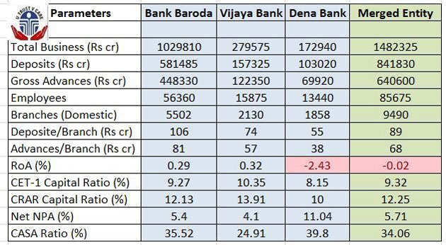 list of banks that have merged in india