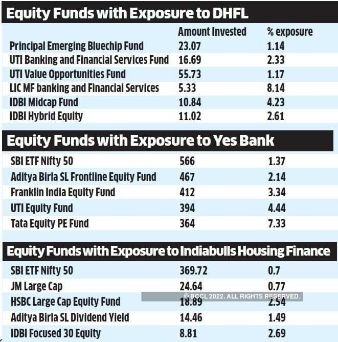 Yes Bank: What should MF investors do after YES, HFCs tanked? - The
