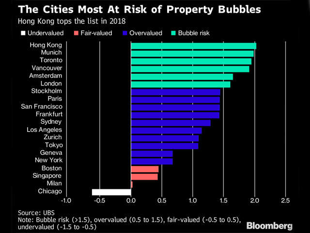 The Cities Around The World Most At Risk Of Property Bubbles