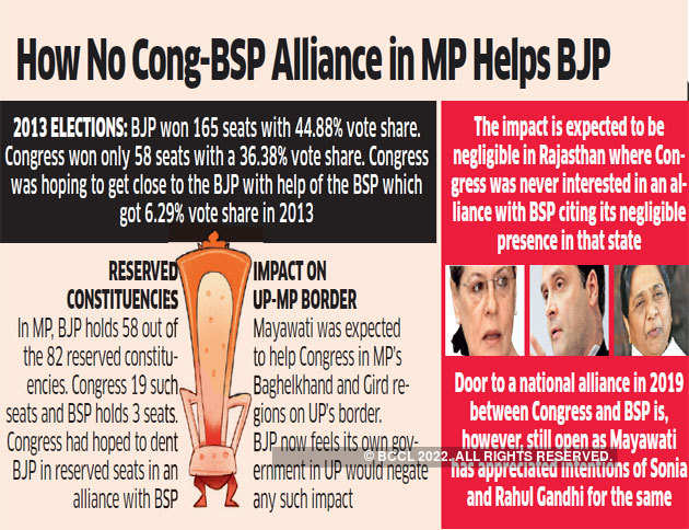 congress-BSP-BCCL