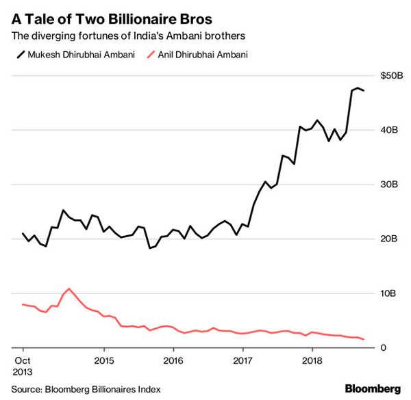 Mukesh Ambani: The $41 billion wealth gap that divides Mukesh and ...