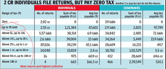 Two Crore Indians File Returns But Pay Zero Income Tax The Economic Times