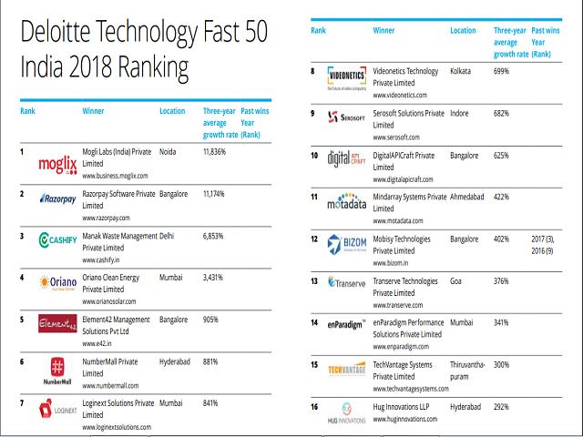 Tech Fast graphic
