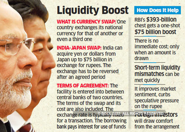 India An Sign 75 Billion Currency Swap Agreement