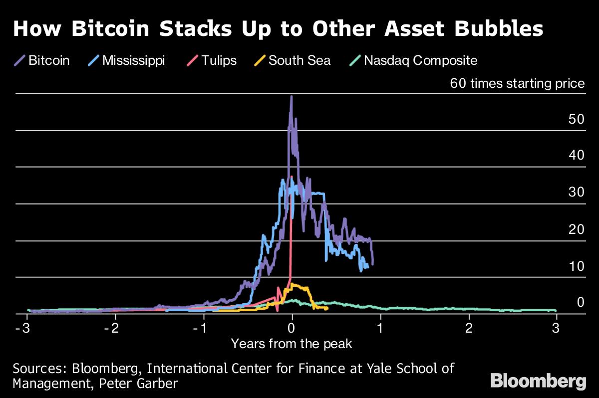 burst cryptocurrency market