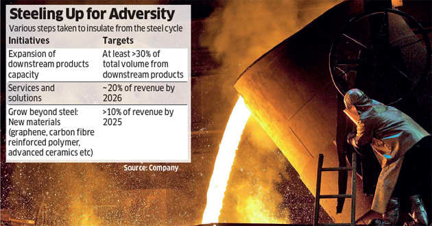 Tata Steel: The stealthy strike that may've set up the