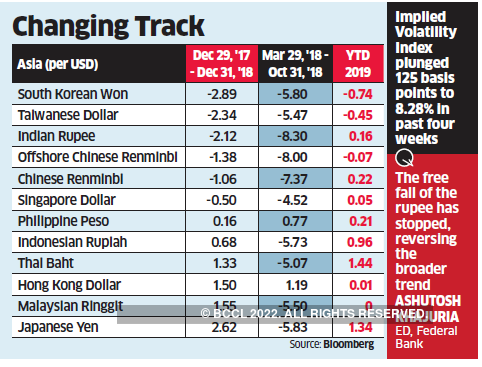 Rupee Turns Corner Likely To Remain Stable This Year The Economic Times