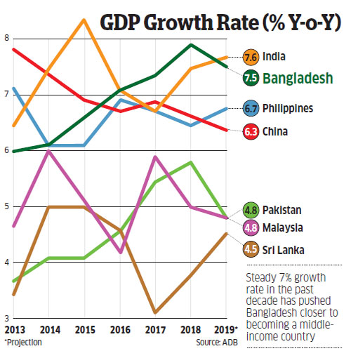 How Sheikh Hasina changed Bangladesh from a basket case to a middle income  country - The Economic Times