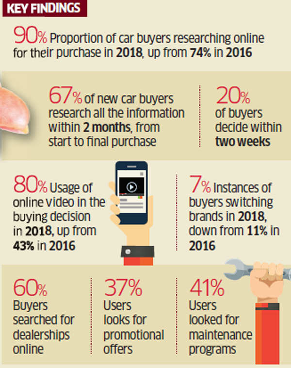 Kantar 90 Of Car Purchases In India Are Digitally Driven
