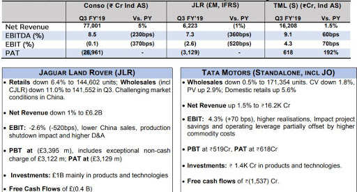 Tata Motors Q3 Result Tata Motors Reports Massive Rs 26 961 Crore Q3 Loss On One Time Hit From Asset Impairment At Jlr