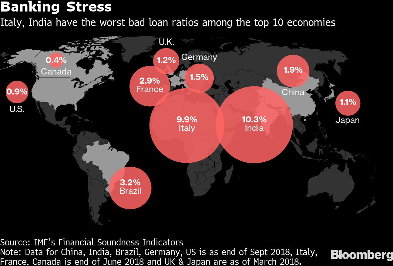 Loan Ratio