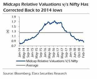 relative valuations