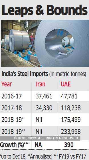Steel makers seek ban on Iran imports - The Economic Times