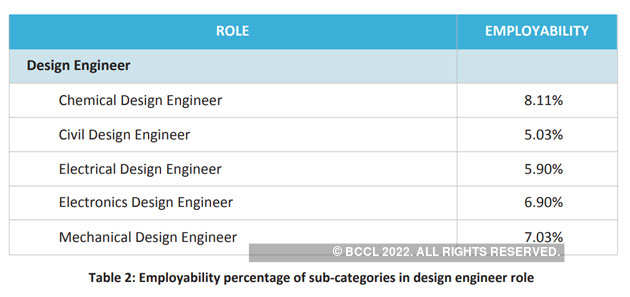 Engineering Graduates Employability Survey 2019 Jobs Slip Away From The Ill Equipped Indian Engineer