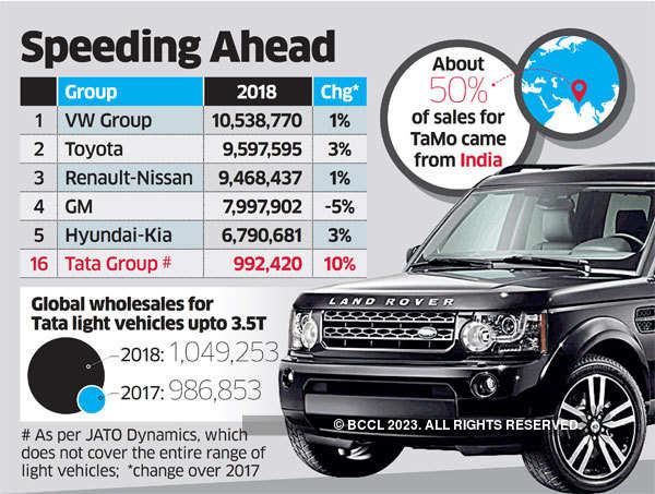 Tata Motors sells a million in 2018, joins elite club - The