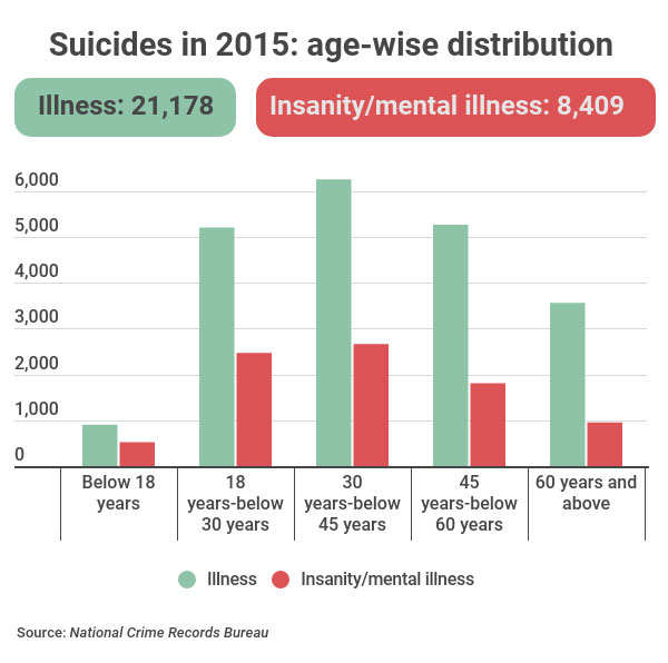 suicides-in-2015-age-wise-d