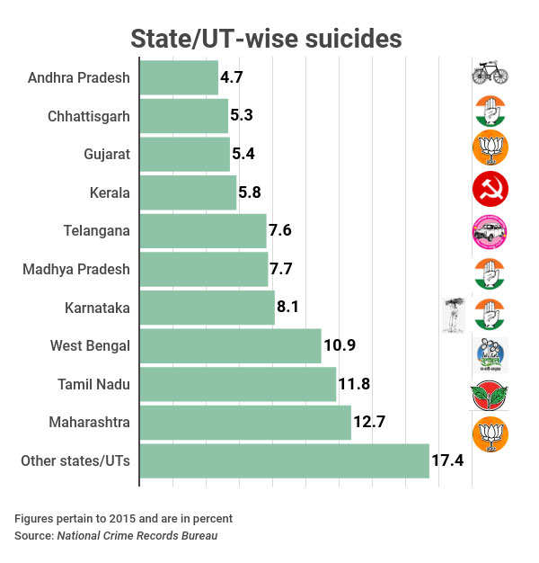 stateut-wise-suicides-2