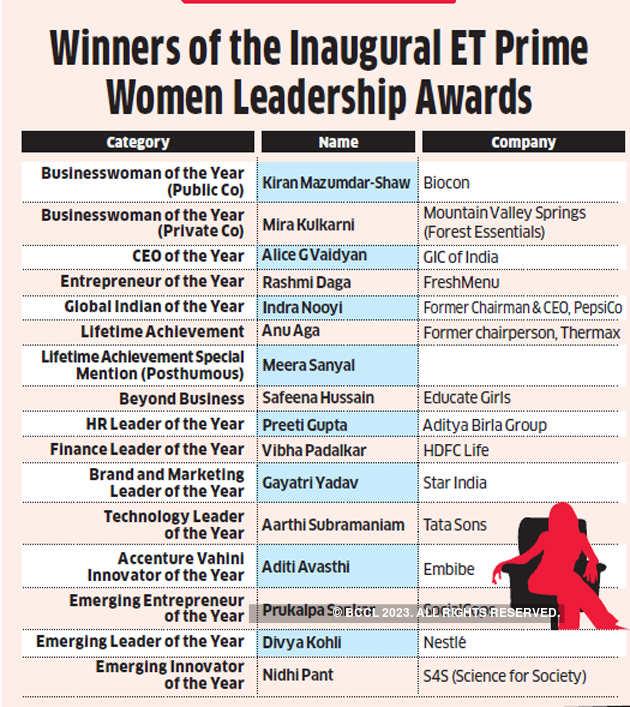 ET-Prime-Women-Leadership-Awards-123