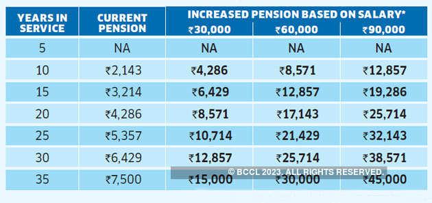 higher-pension
