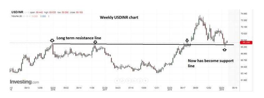 Ru Strong Dollar May Limit S