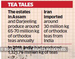tea-graph1