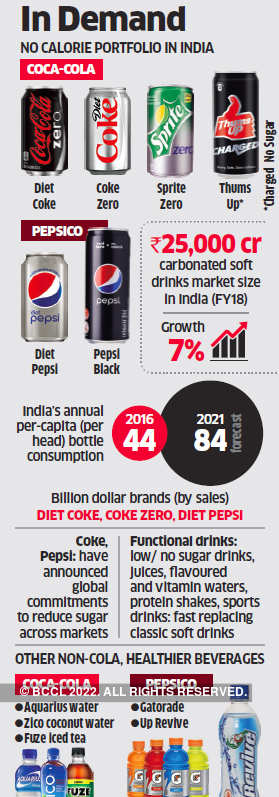 Coca Cola drinks: Companies like Coke, Pepsi rush to meet