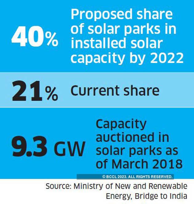 Solar Parks