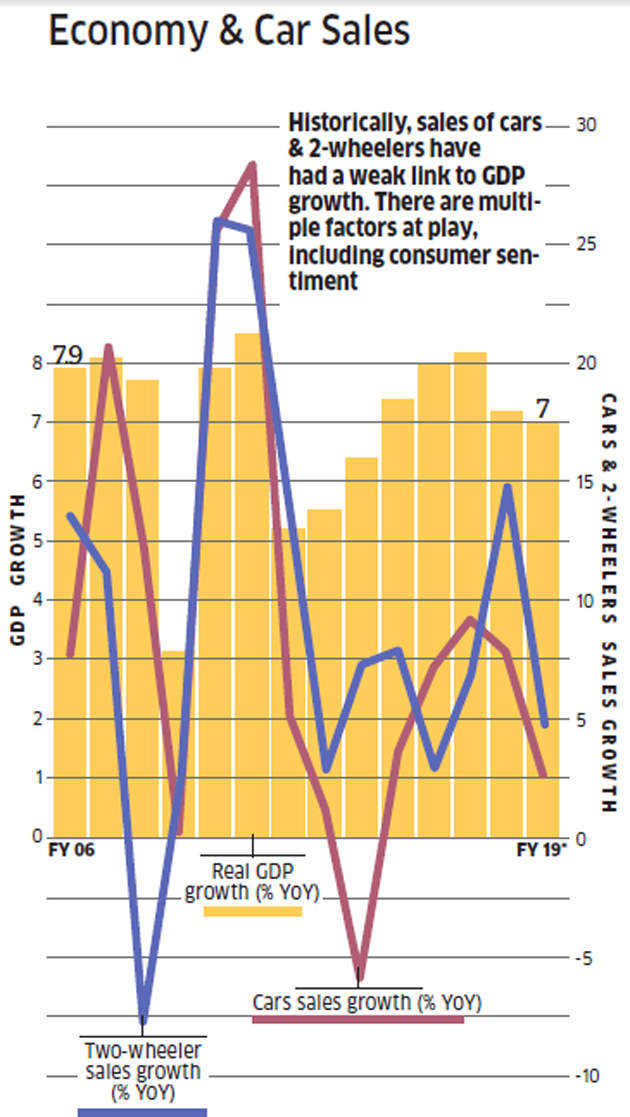 With India's economy growing at about 7%, why the auto
