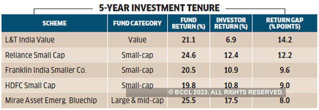 5-yr-investment-tenure