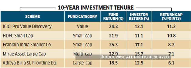 10-yr-investment-return