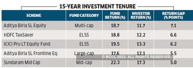 15-yr-investment-return