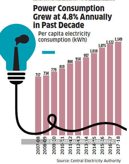 India will not be able to achieve its renewable energy targets anytime soon