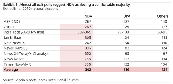 Exit poll table