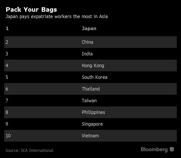 Expat Pay Packages Are Bigger Better In Japan Eca Survey The Economic Times