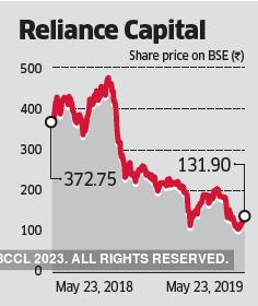 reliance cap-graph