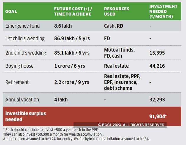 singh-goals-investing