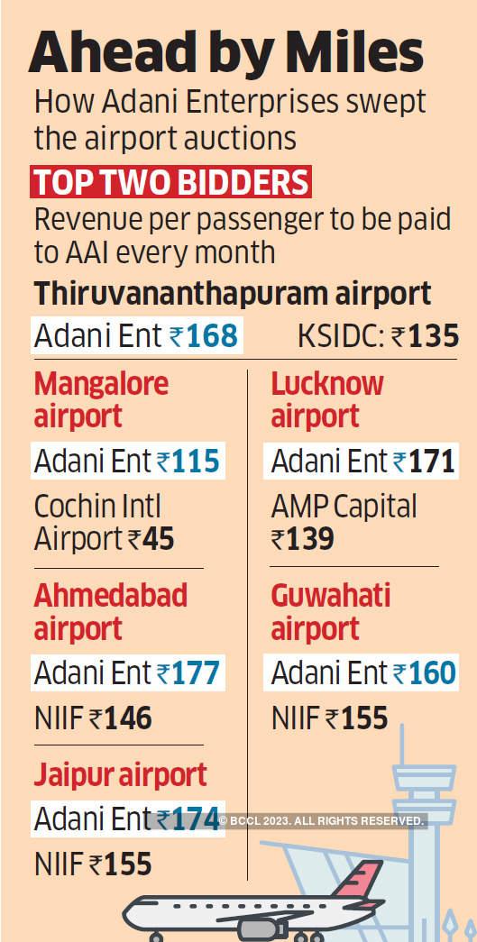 Adani-airport