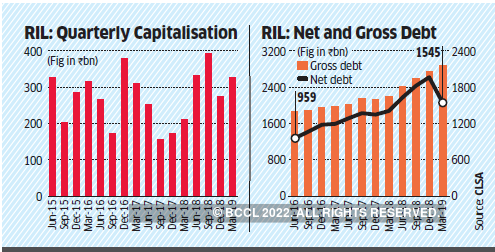 reliance industries: deleveraging cycle at reliance industries likely to  ease investor concerns - the economic times