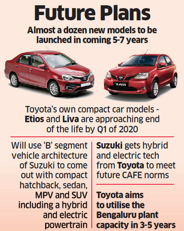 Toyota Company Latest Models >> Toyota Boosted By Suzuki Toyota Plans India Blitz With A