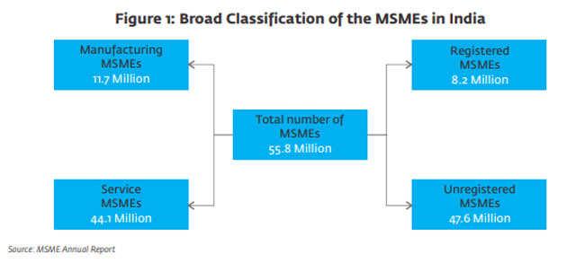 MSME1fig-1