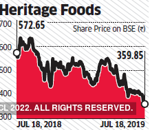 heritage foods-graph