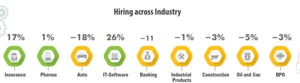 Hiring across industries