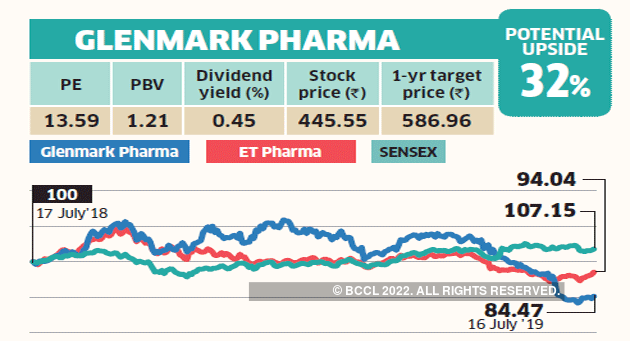 Impact Of Dividend Policy On Stock Price In Pakistan Best Mid Cap Pharma Stocks India Analitica Negocios