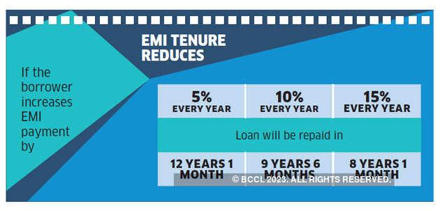 EMI-increase