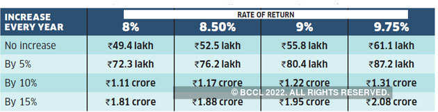 Rs-1-lakh-investment-hike