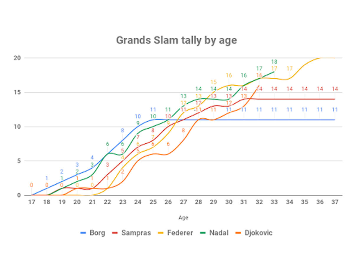Feast of the GOATS: How tennis players across generations ...