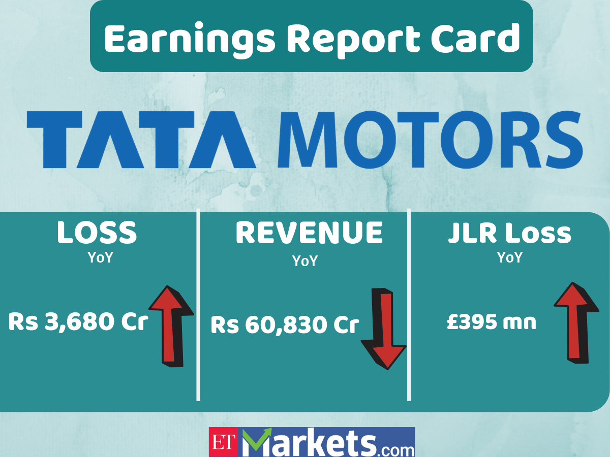 Tata Motors Q1 Result Tata Motors Q1 Loss Doubles To Rs 3 680 Crore As Jlr Woes Continue The Economic Times