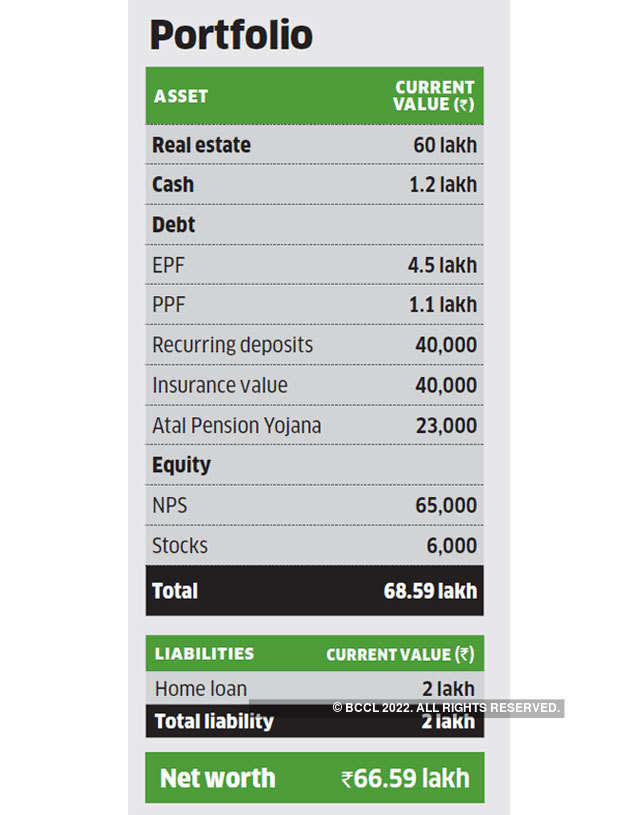 Family finance: Why salaried Prashanth and Sushma need to ... on wurm online house planner, terraria house planner, runescape poh planner, minecraft house planner,