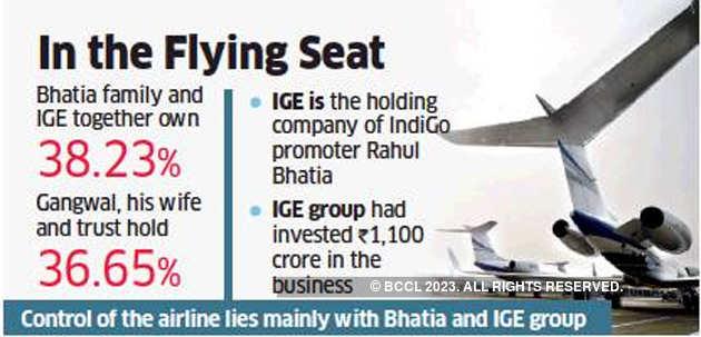 Indigo Rakesh Gangwal S Ownership Was More Of Sweat Equity