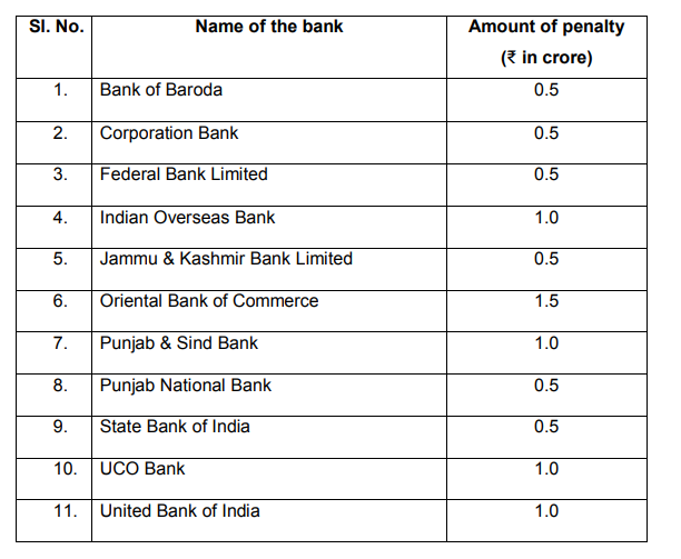 Rbui Rbi Imposes Penalty Of Rs 8 5 Crore On 11 Banks The Economic Times